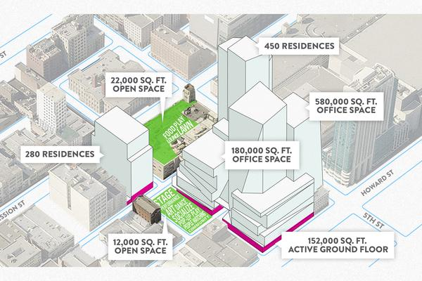 Massive Forest City project in SoMa takes step toward approvals