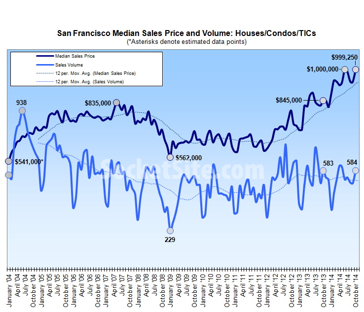SF Median Home Price Returns To Record Territory