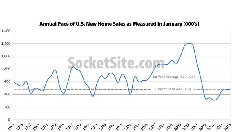 New-Home-Sales-01-15