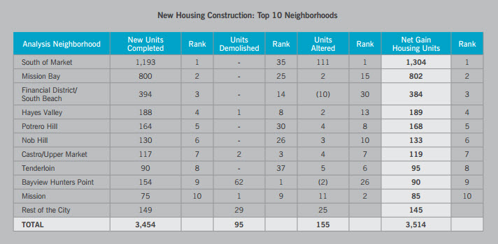 San Francisco New Housing Development