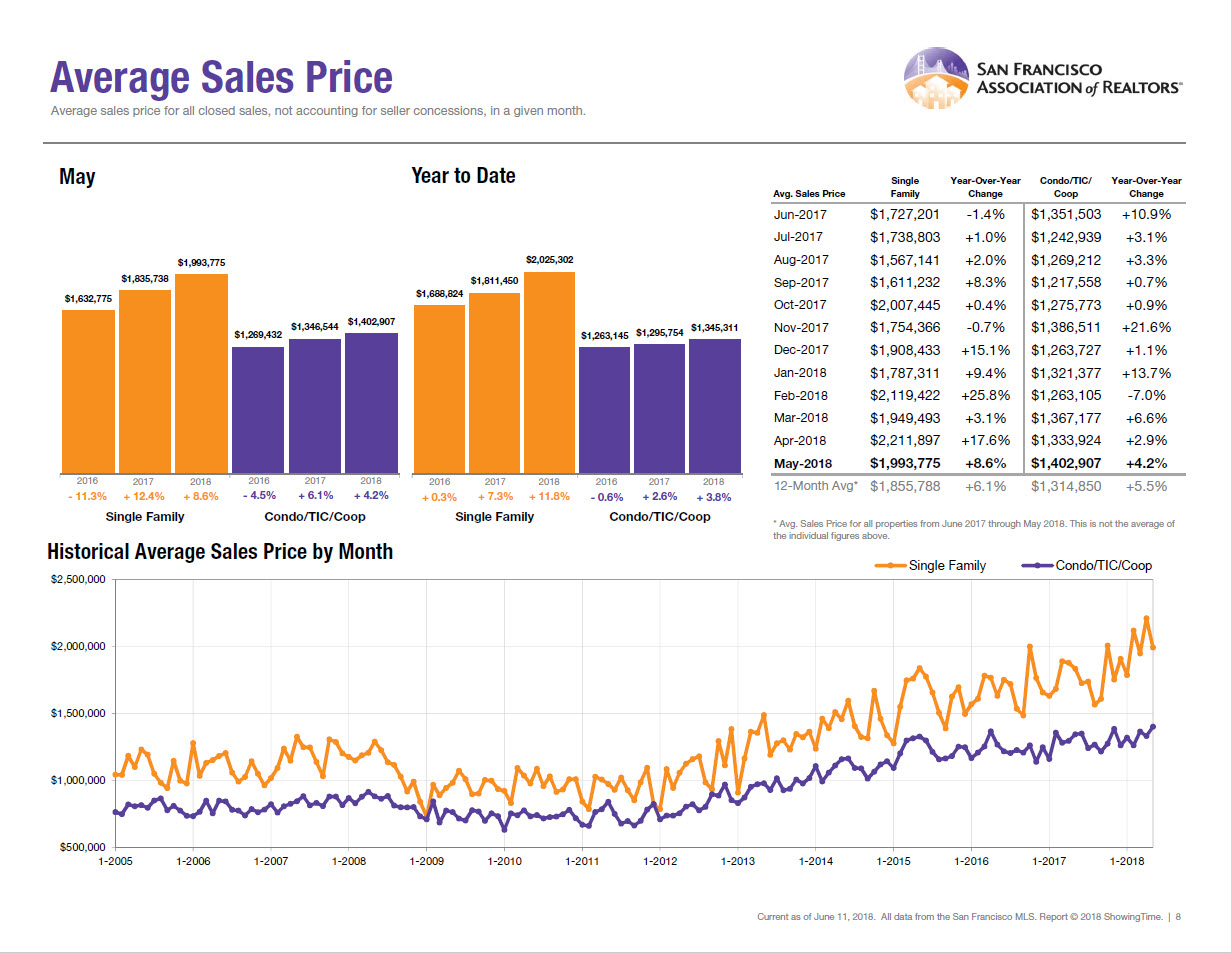 Here Are A Few Charts Highlighting Average Sales Prices And The District I  Mainly Work Out Of: